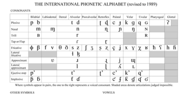 1989 international phonetic alphabet