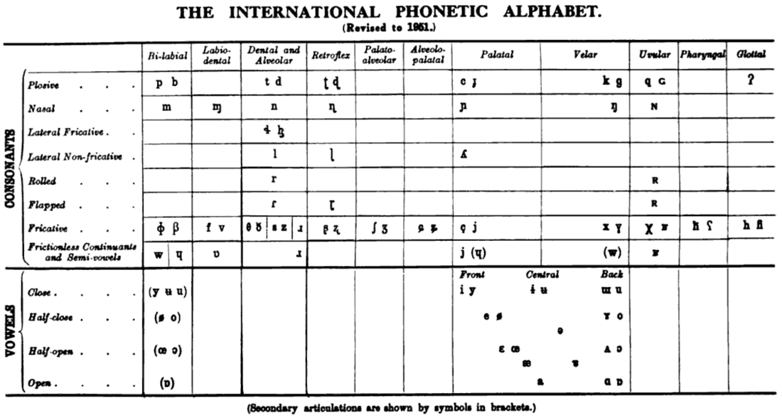 1951 international phonetic alphabet